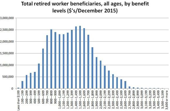 Total retired worker beneficiaries, all ages, by benefit levels