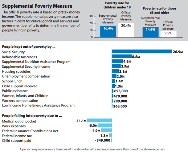 New Poverty Measure Paints Different Picture of Poverty Rates in Arkansas and Mississippi