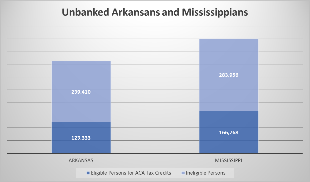 Is health insurance coverage out of reach for the unbanked in Arkansas and Mississippi?